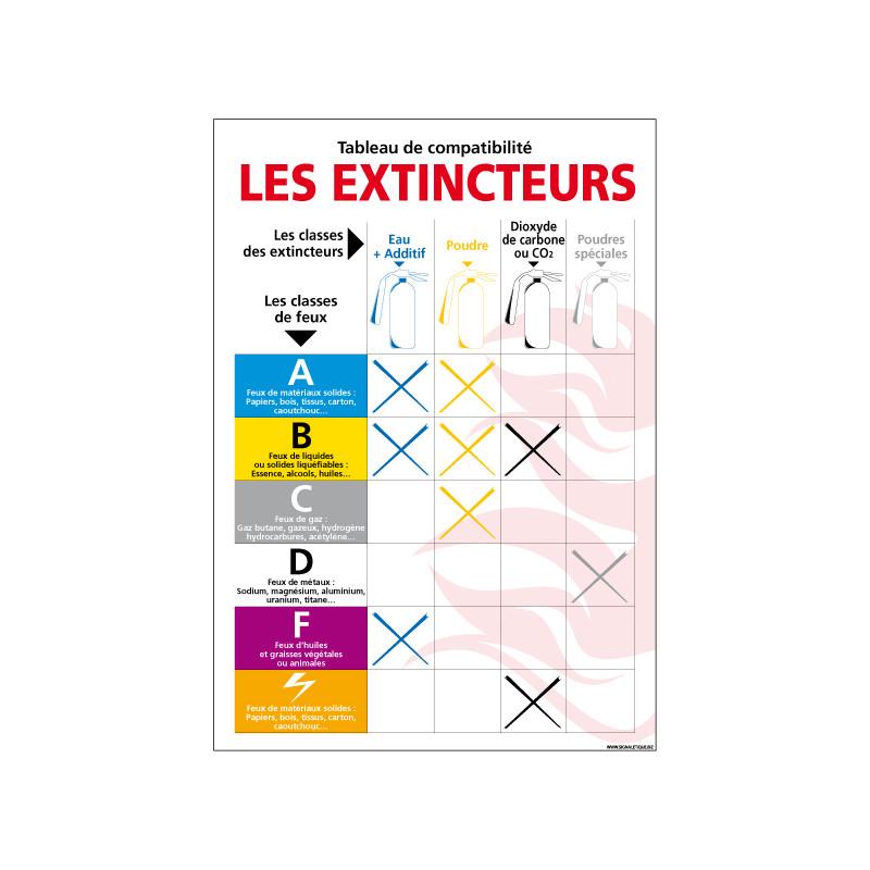 Panneau LES EXTINCTEURS (A0243)