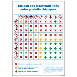PANNEAU TABLEAUX DES INCOMPATIBILITES ENTRE PRODUITS CHIMIQUES (C1440)