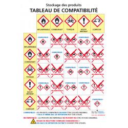 Panneau CONSIGNE DE STOCKAGE DES PRODUITS CHIMIQUES (C0947)